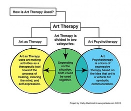 art-therapy-chart